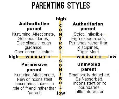 parentingstylesdiagram